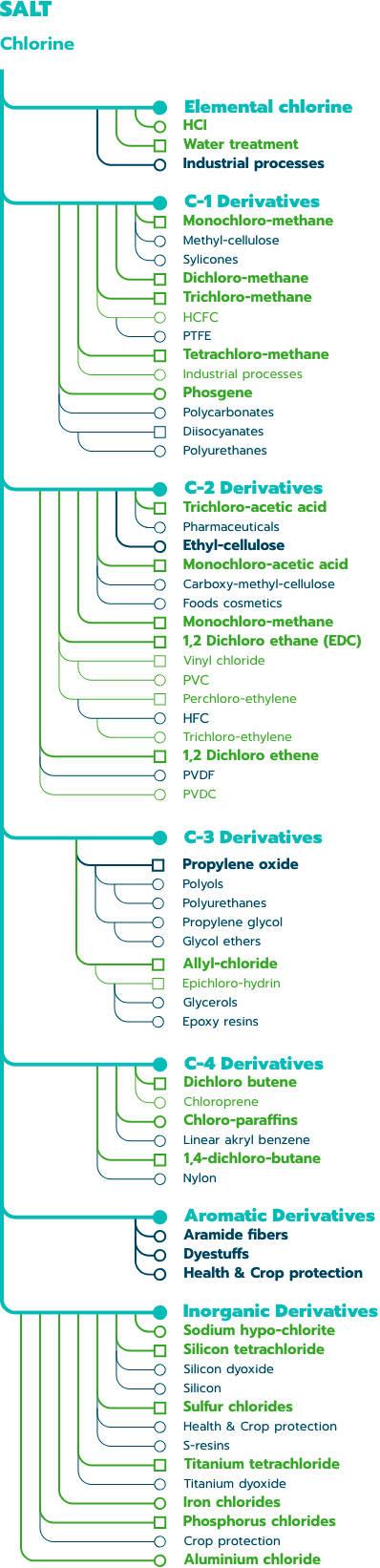 Chlorine tree